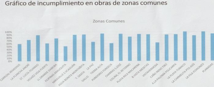 INCUMPL ZONAS COMUNES