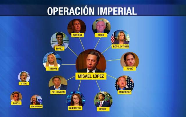 La derecha venezolana al servicio de EEUU IMAGEN